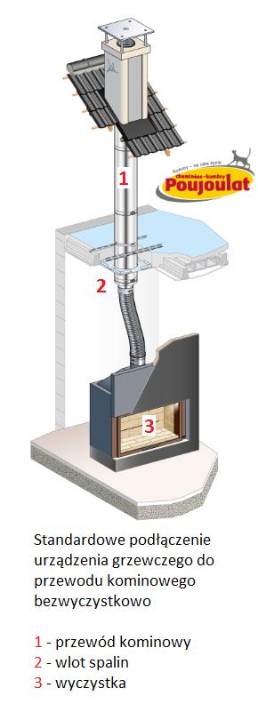 komin bezwyczystkowy